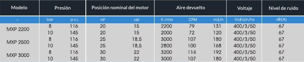 TABLA MXP 2200-3000