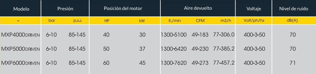 TABLA MXP 4000-6000 DRIVEN