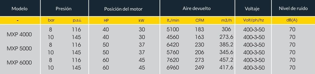 TABLA MXP 4000-6000