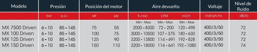 TABLA MXP 7500-150 DRIVEN